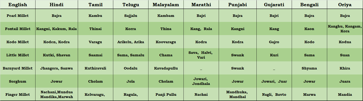 millet names in different languages - millet vernacular names - Pristine Organics