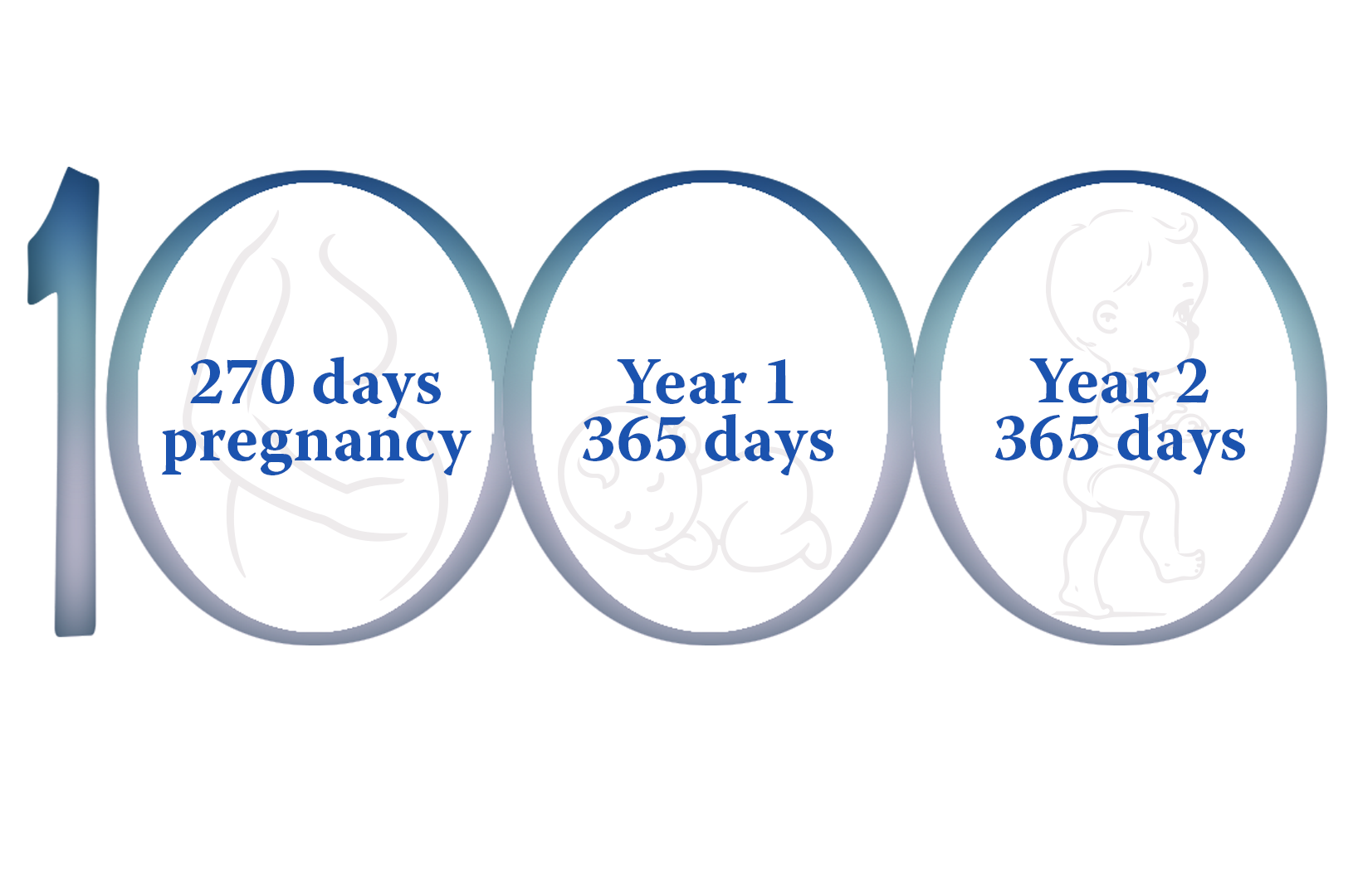 1000 Days of Life - Pristine Organics